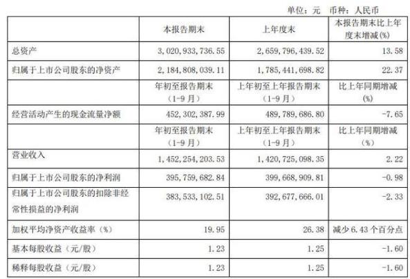 通策医疗连续三日大跌 市值缩水276.83亿元