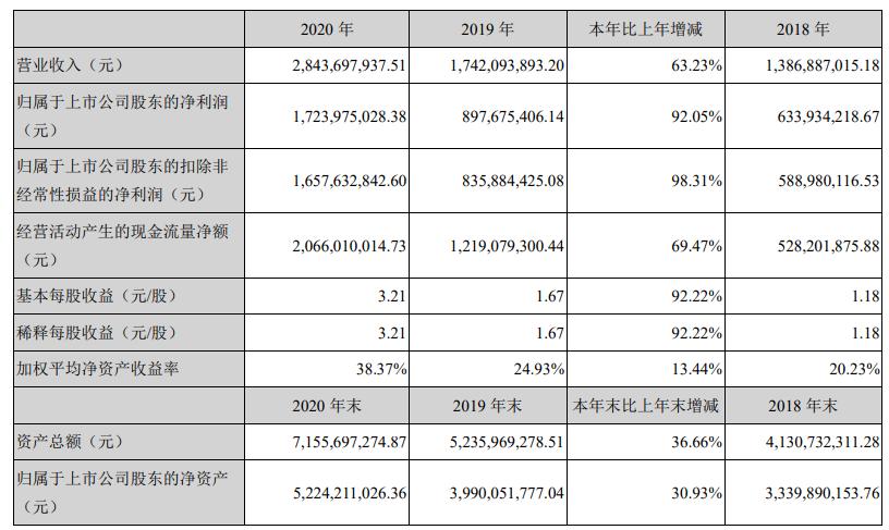 同花顺:2020年末资产总额71.56亿元 同比增加36.66%