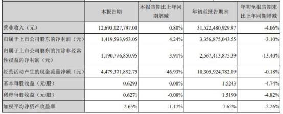 宁德时代股价下跌8.54% 总市值7274.95亿元