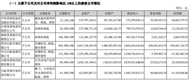 长虹美菱2020年营收153.88亿元 同比减少7.04%