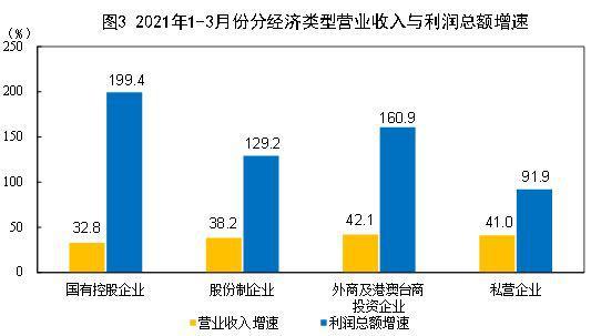 前3月规上工业企业利润总额同比增长92.3% 平均增长22.6%