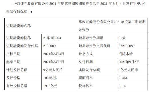 华西证券第三期短期融资券发行完毕 实际发行金额9亿元