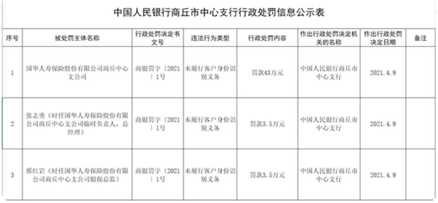 天茂集团披露子公司情况 国华人寿前五月累计保费收入150.77亿元
