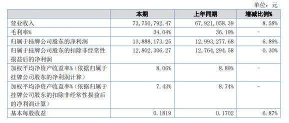 同心传动业务规模扩展 上半年营收净利双增长