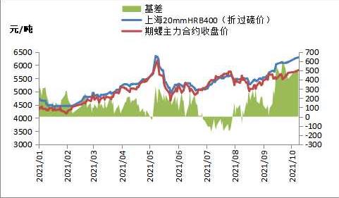 焦煤2201合约大幅高开震荡 短期钢价或震荡运行