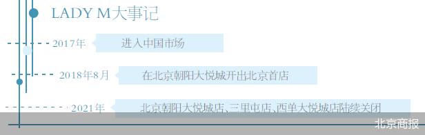 网红品牌LADY M北京首店撤店 亟须补短板